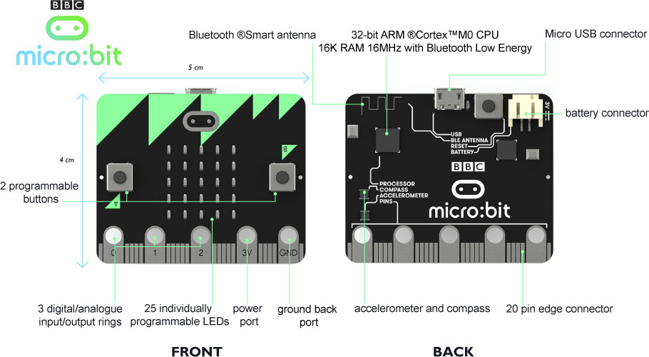 Micro-bit-board-description