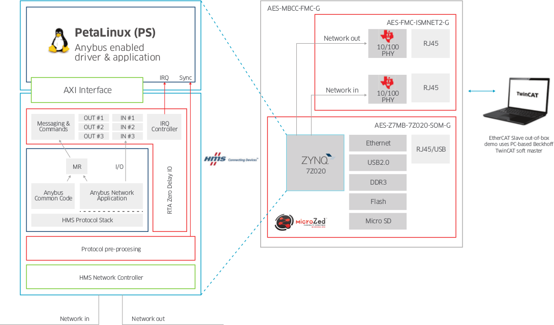 Microzed I4K HW & SW Block Diagram