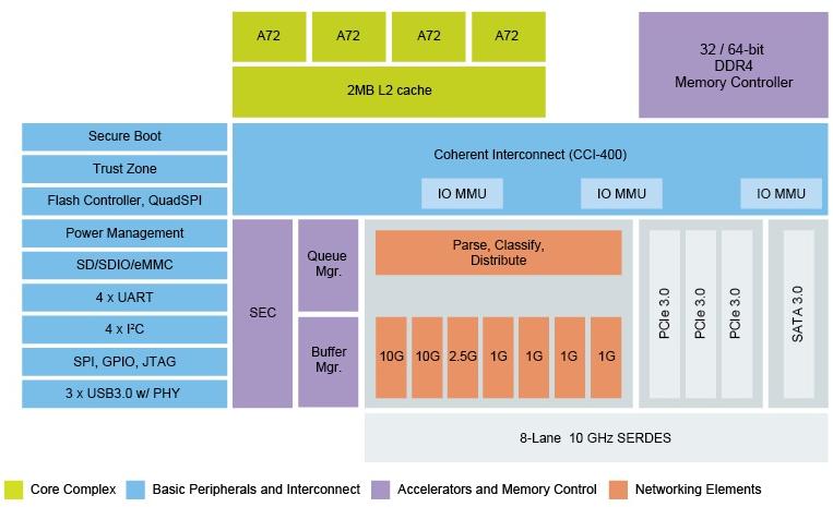 LS1046A Block Diagram