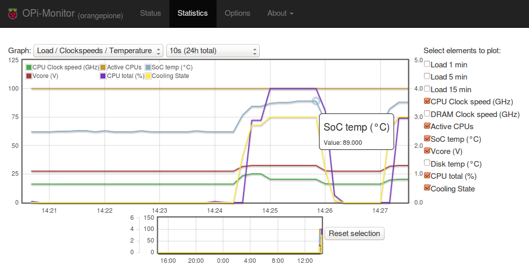 RPI-Monitor_Sysbench