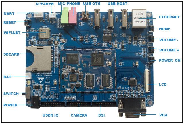 SIN-A33_Plus_Allwinner-A33-Board