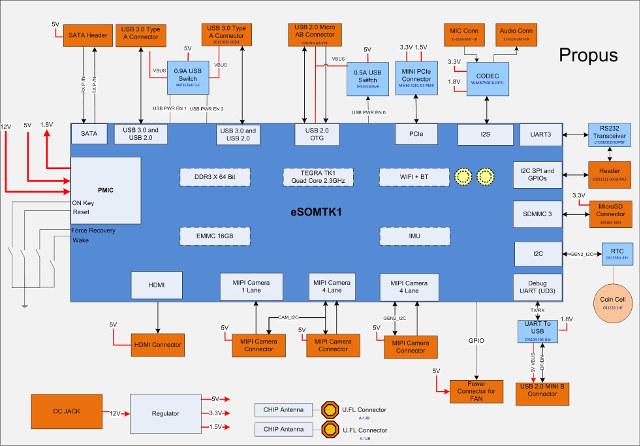 Tegra_K1_Development_Board_Block_Diagram