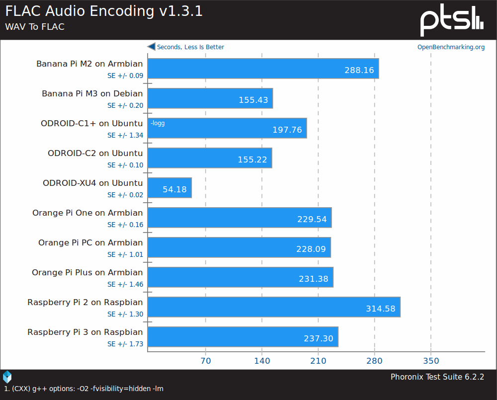 Audio_Encoding_Benchmark