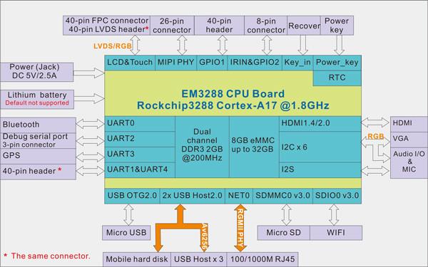 EM3288_Block_Diagram