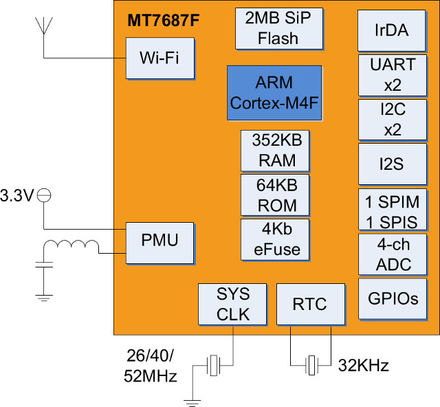 Mediatek MT7687F Block Diagram