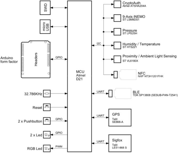 SmartEverything_Block_Diagram