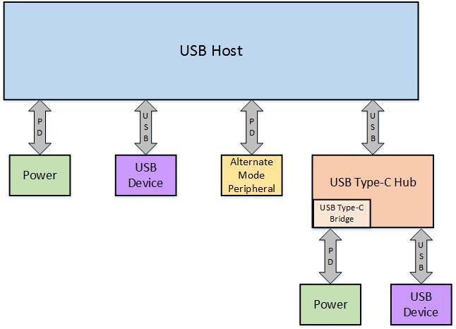 USB-C_Authentication