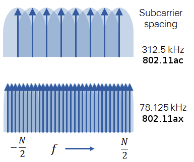 802.11ax_vs_802.11ac_subcarrier_spacing
