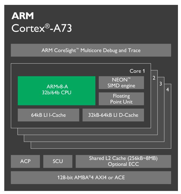 ARM_Cortex_A73