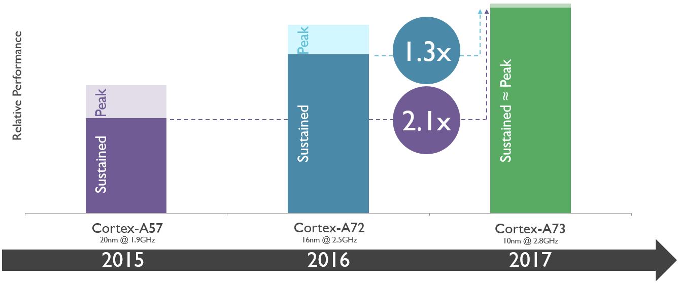 Cortex A53 vs A72 vs A73