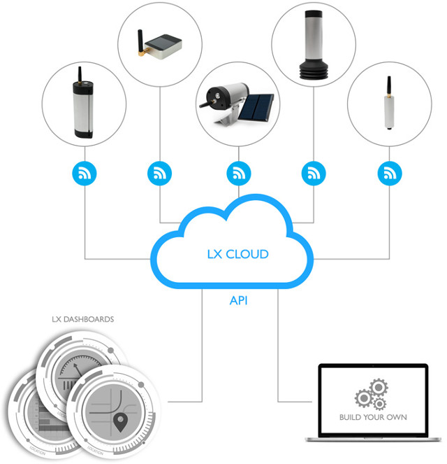 LX_IoT_Cores_Cloud_Software