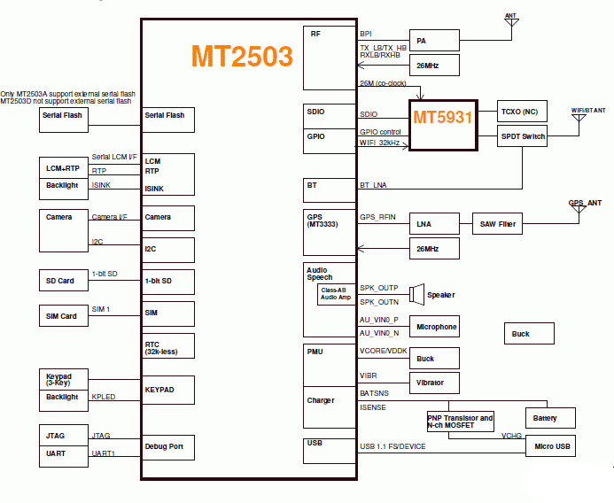 MT2503_Block_Diagram