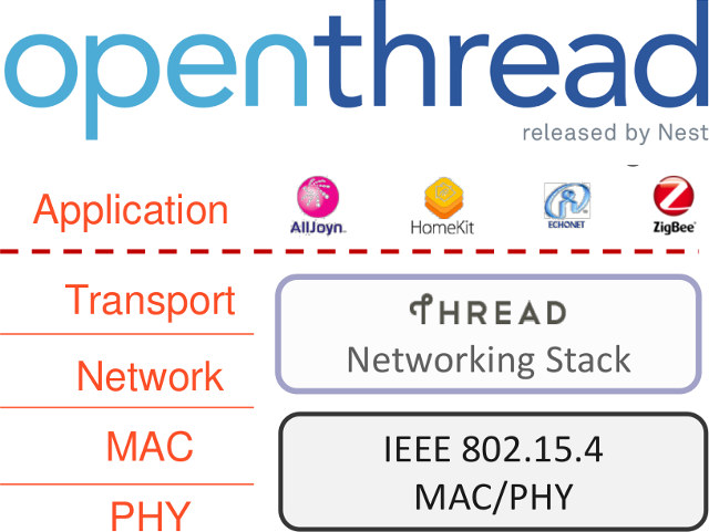 OpenThread is an Open Source Implementation of Thread IoT