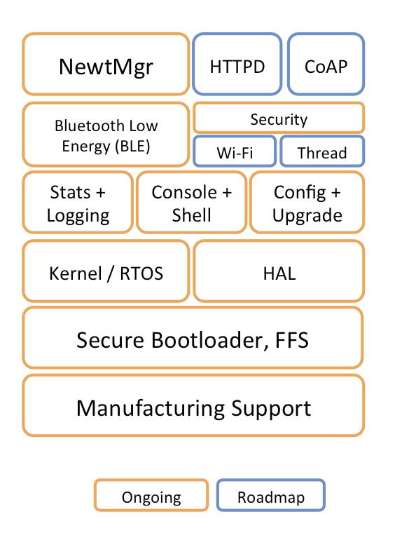 Apache_Mynewt_System_Block_Diagram