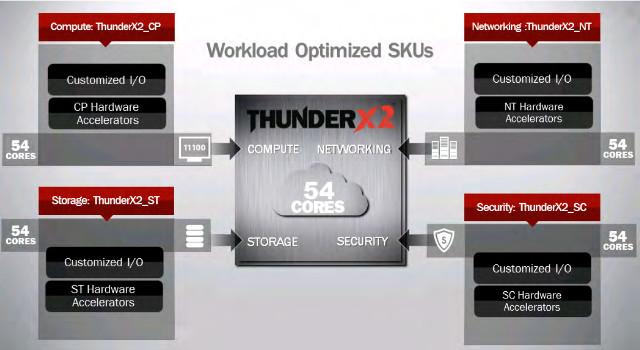 Cavium_ThunderX2_SKUs