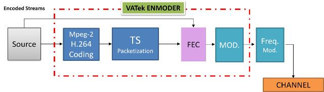 DVB_Encoder_Chip