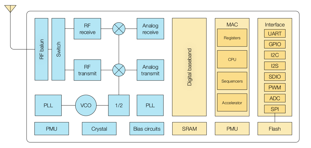 ESP8285 Block Diagram