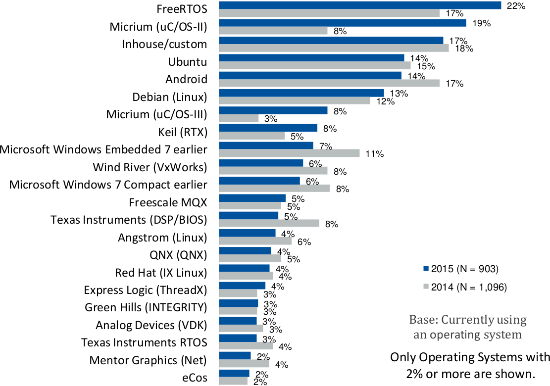 Operating Systems used in Embedded Systems (UBM Survey)