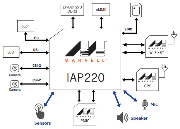 marvell iap220  u0026quot iot u0026quot  processor targets low power touchscreen enabled appliances