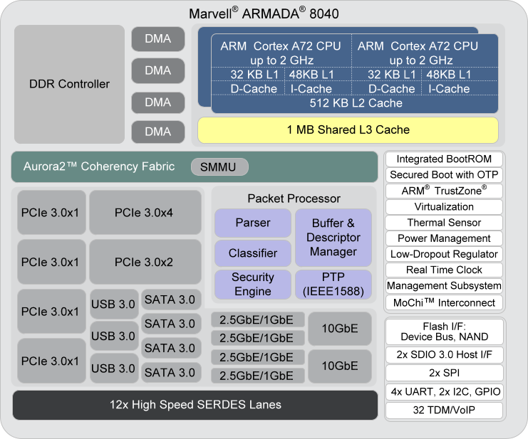 Marvell_ARMADA_8040_Block_Diagram