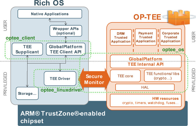 OP-TEE Architecture