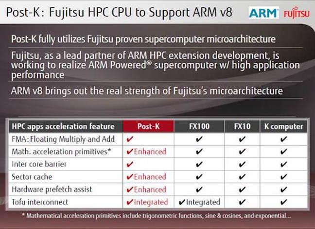 Post-K_ARM_Supercomputer