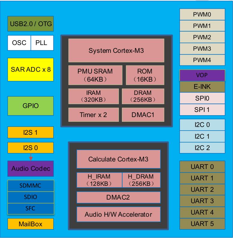 Rockchip Rknanod Block Diagram on Dc Power Jack Connectors Diagram