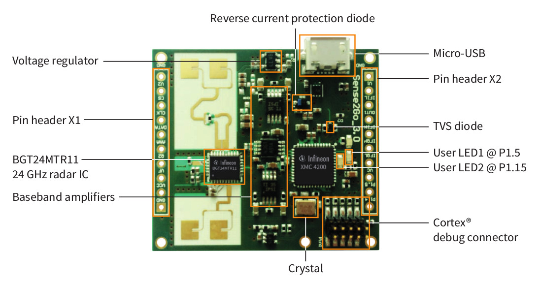 Infineon Showcases The Radar Board Used In Google S