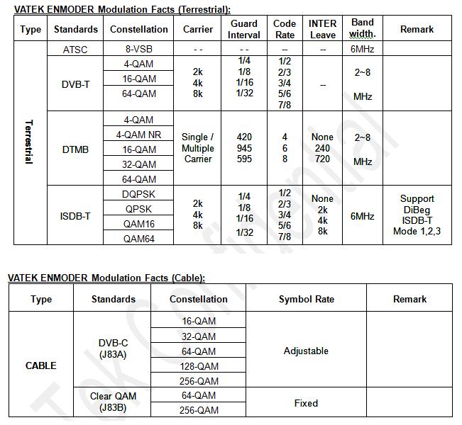 VATEK_B2_ENMODER_Modulation_Capabilities