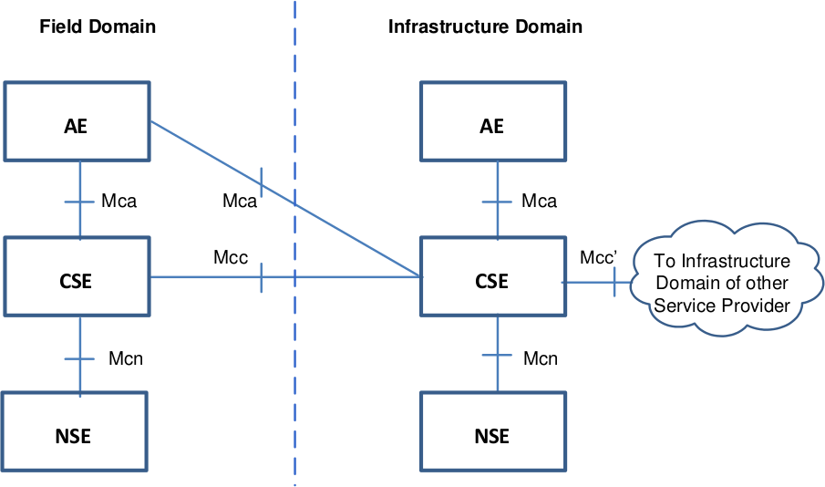 oneM2M Functional Architecture with AE (Application Entity), CSE and NSE