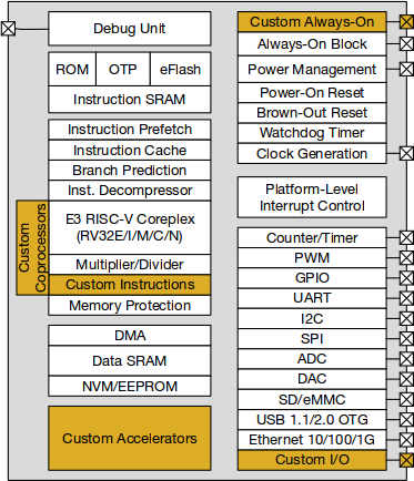 Freedom E300 Block Diagram