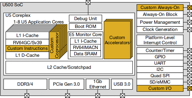Freedom U500 Block Diagram
