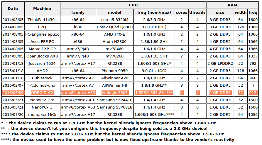 [Imagem: ARM_x86_CPU_Comparison_Table.png]