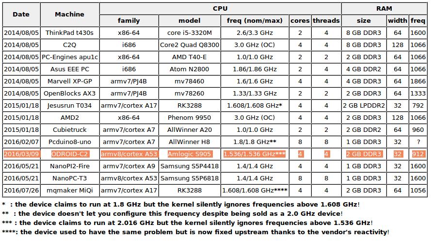 ARM_x86_CPU_Comparison_Table