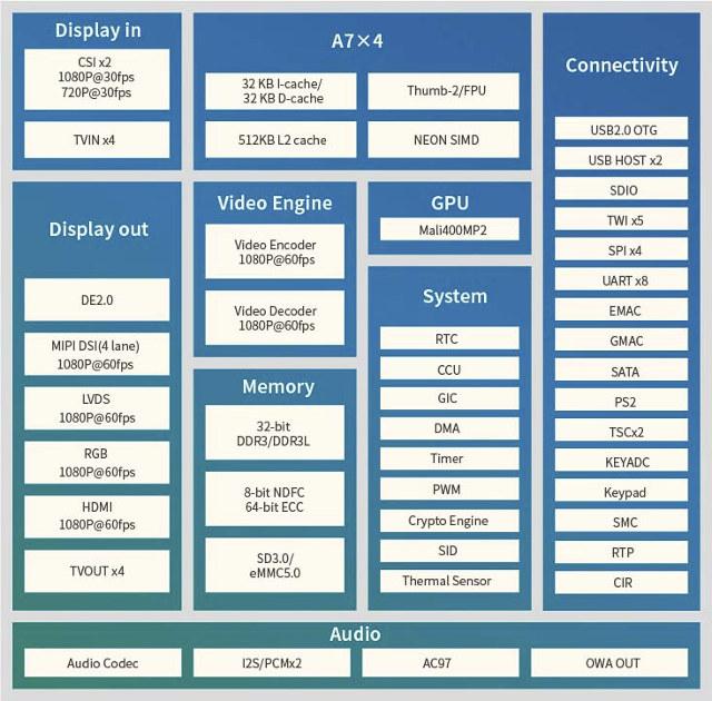 linux-sunxi on 2016-09-06 — irc logs at whitequark org