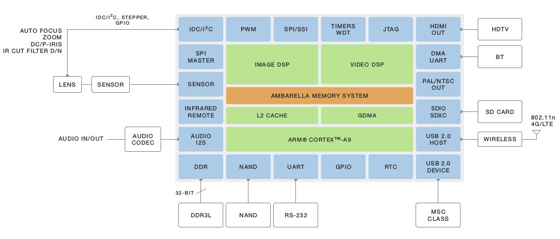 Блок-схема для типичных действий / Полет камеры по A12S - Нажмите, чтобы увеличить