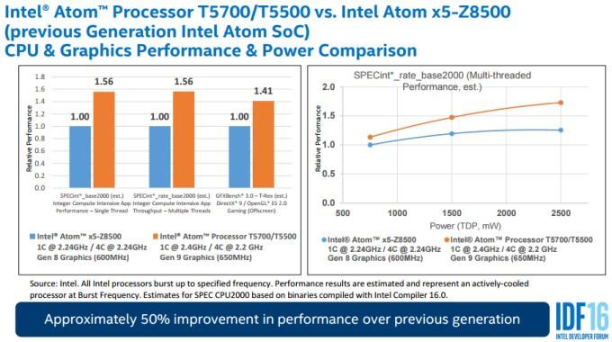 Atom x5-Z8300 vs Atom T5700