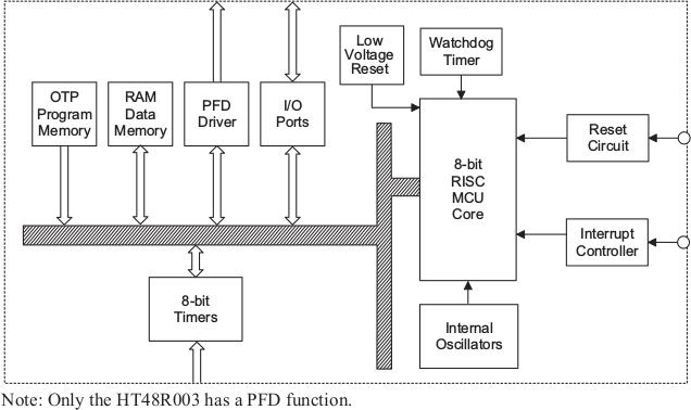 HT48R002_Block_Diagram