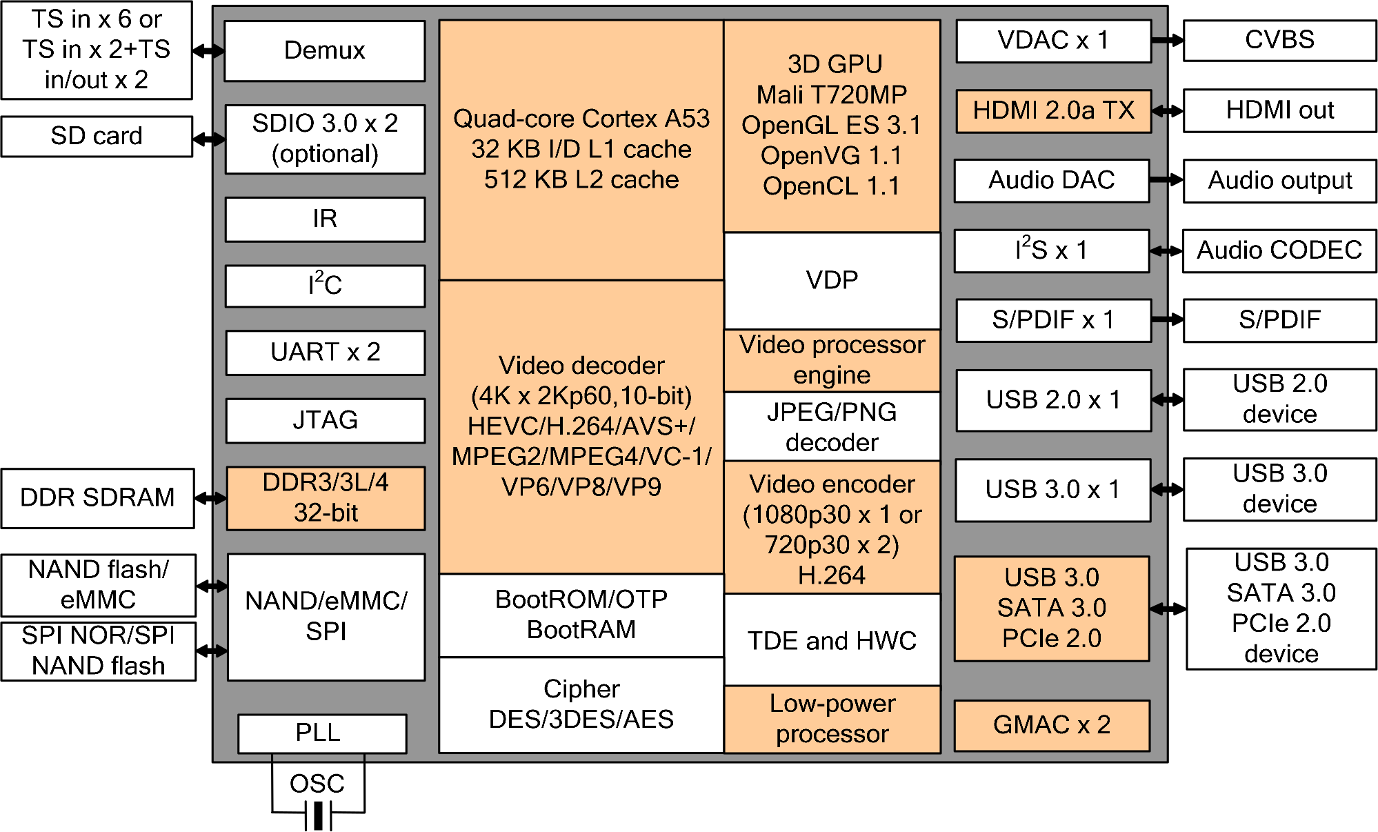 Hi3798C V200 Block Diagram - Click to Enlarge