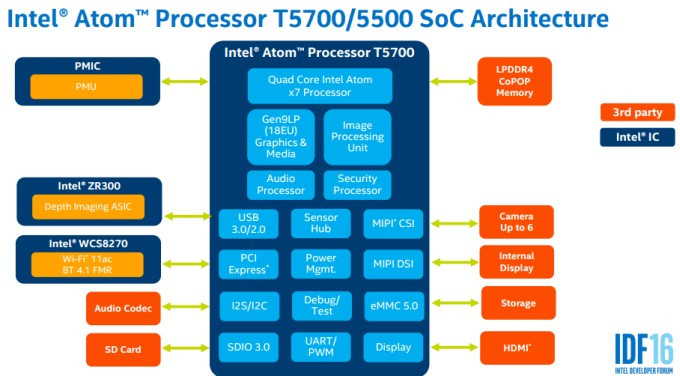Intel_Atom_T5500-T5700_Architecture
