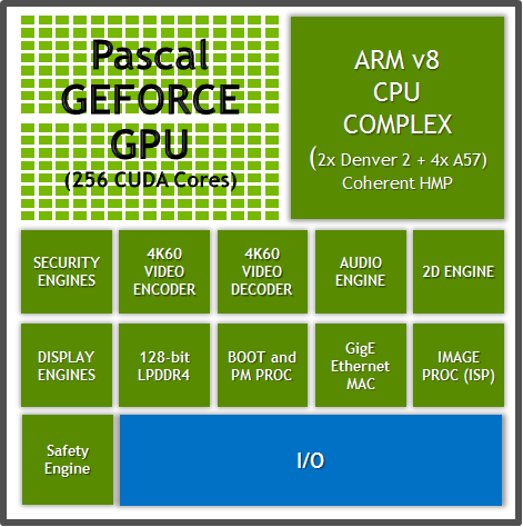 Nvidia_Parker_Block_Diagram