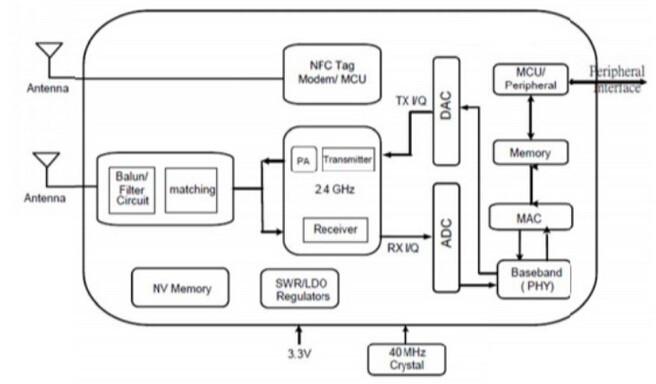 802.11 nxn with NFC RTL8710 Module