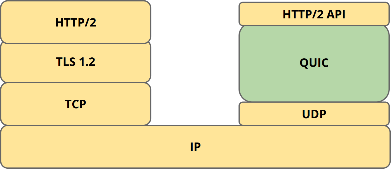 Software Architecture - TCP + TLS vs QUIC