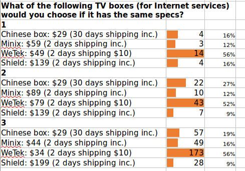 TV_Price_Brand_MINIX_WeTek