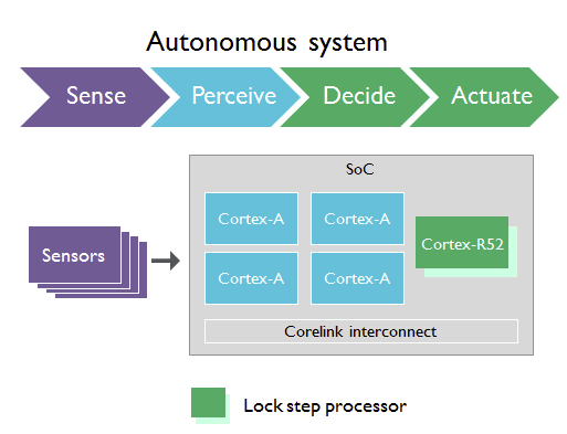 arm-processor-real-time-core