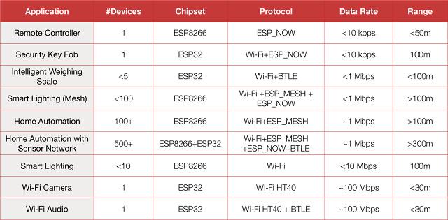 ESP32_vs_ESP8266_Projects