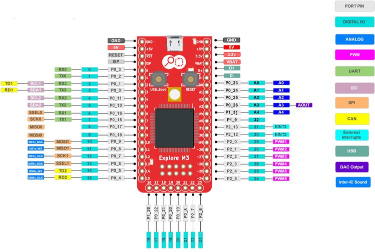 Explore M3 Board based on NXP LPC1768 Cortex M3 MCU Comes with Lots