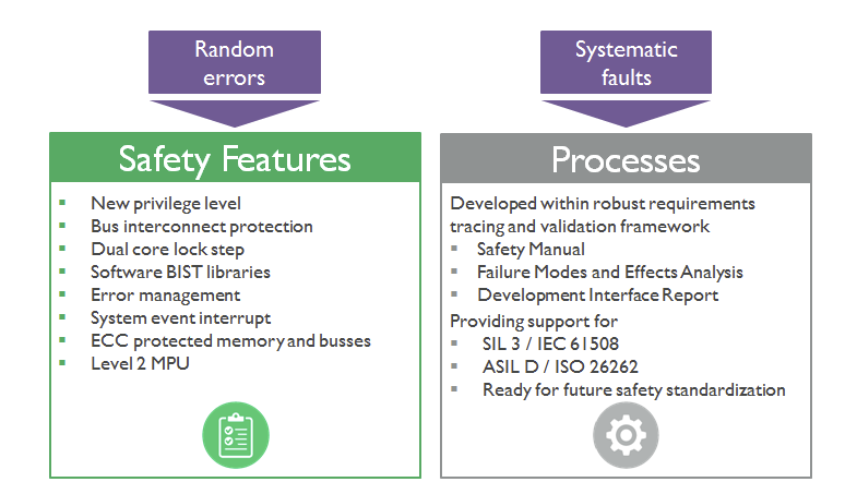 functional-safety-random-systematic-faults
