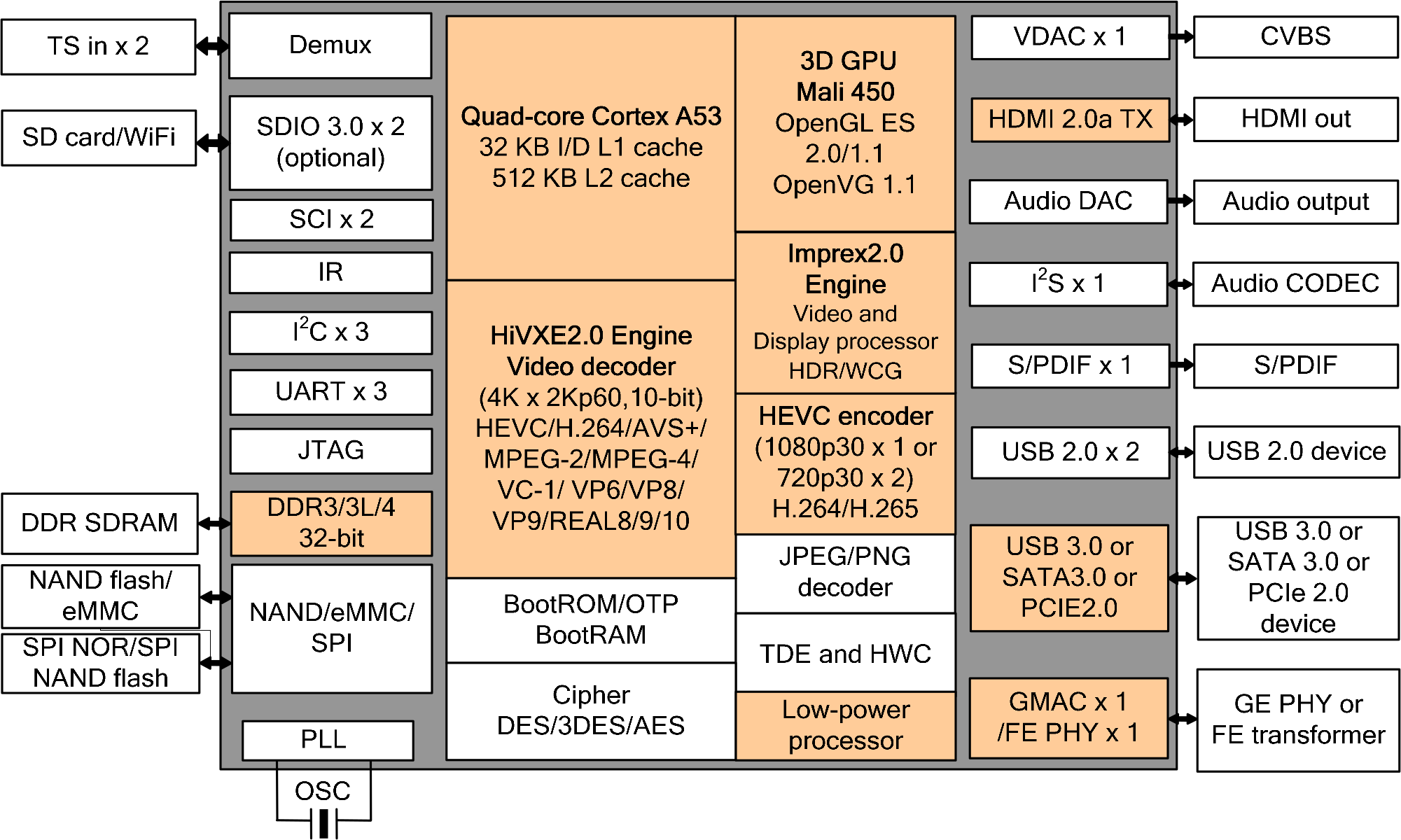 Hi3798M V200 Block Diagram - Click to Enlarge