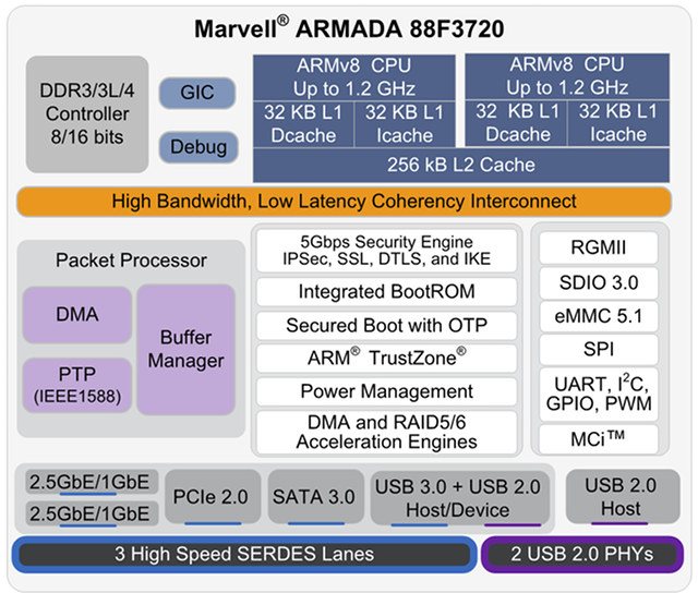 marvell-armada-3700-block-diagram